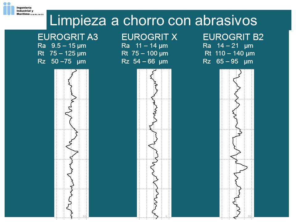 EUROGRIT A3 Ra 9.5 – 15 µm Rt 75 – 125 µm Rz 50 –75 µm EUROGRIT X Ra 11 – 14 µm Rt 75 – 100 µm Rz 54 – 66 µm EUROGRIT B2 Ra 14 – 21 µm Rt 110 – 140 µm