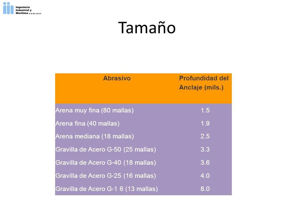 Tamaño Abrasivo Profundidad del Anclaje (mils.) Arena muy fina (80 mallas)1.5 Arena fina (40 mallas)1.9 Arena mediana (18 mallas)2.5 Gravilla de Acero