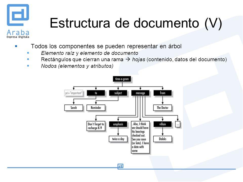 Estructura de documento (V) Todos los componentes se pueden representar en árbol Elemento raíz y elemento de documento Rectángulos que cierran una ram