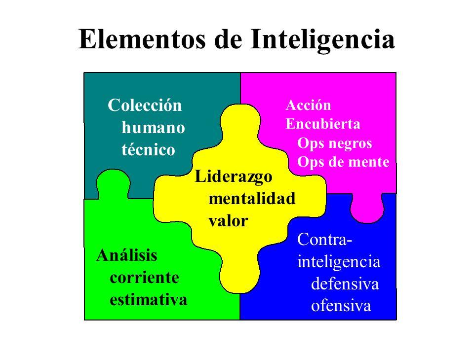 Elementos de Inteligencia Colección humano técnico Análisis corriente estimativa Acción Encubierta Ops negros Ops de mente Contra- inteligencia defensiva ofensiva Liderazgo mentalidad valor