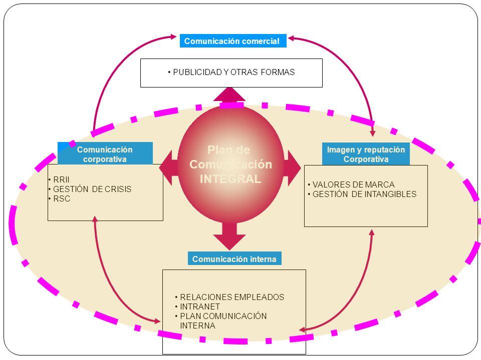 PUBLICIDAD Y OTRAS FORMAS Comunicación comercial VALORES DE MARCA GESTIÓN DE INTANGIBLES Imagen y reputación Corporativa RRII GESTIÓN DE CRISIS RSC Co