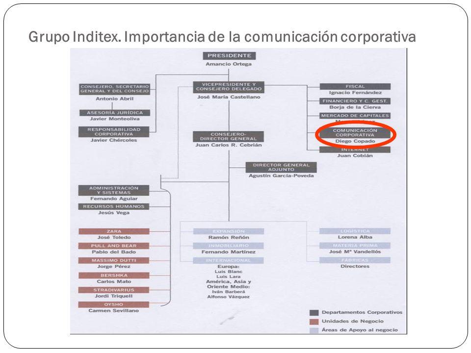 Grupo Inditex. Importancia de la comunicación corporativa