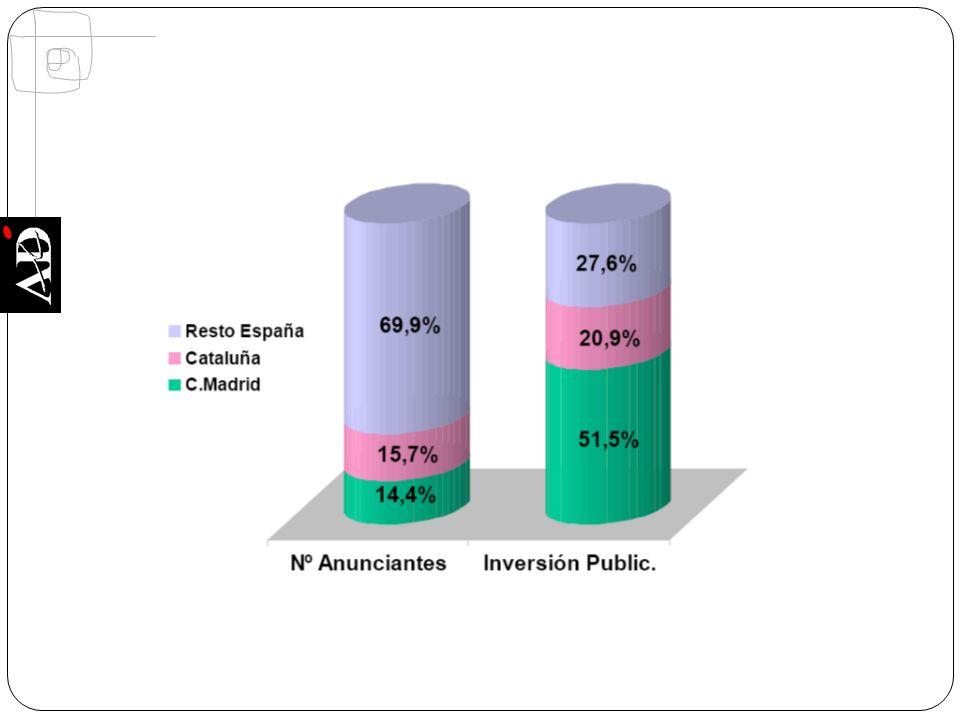 Extremadura, con el 1,8% de anunciantes gestiona 0,1% inversión Castilla y León, concentra el 6% de anunciantes que realizan el 0,6% de la inversión