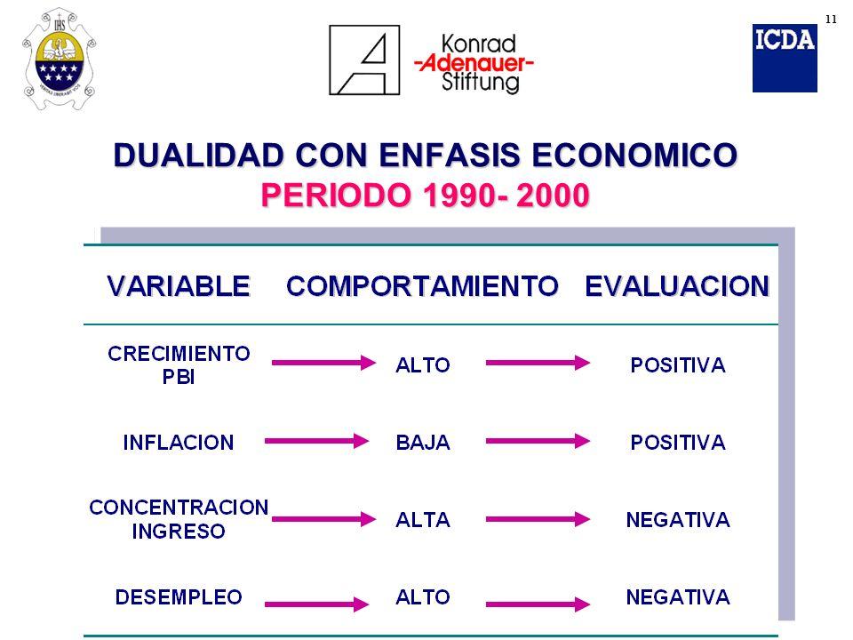 DUALIDAD CON ENFASIS ECONOMICO PERIODO 1990- 2000 11