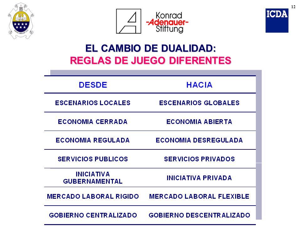 EL CAMBIO DE DUALIDAD: REGLAS DE JUEGO DIFERENTES 12