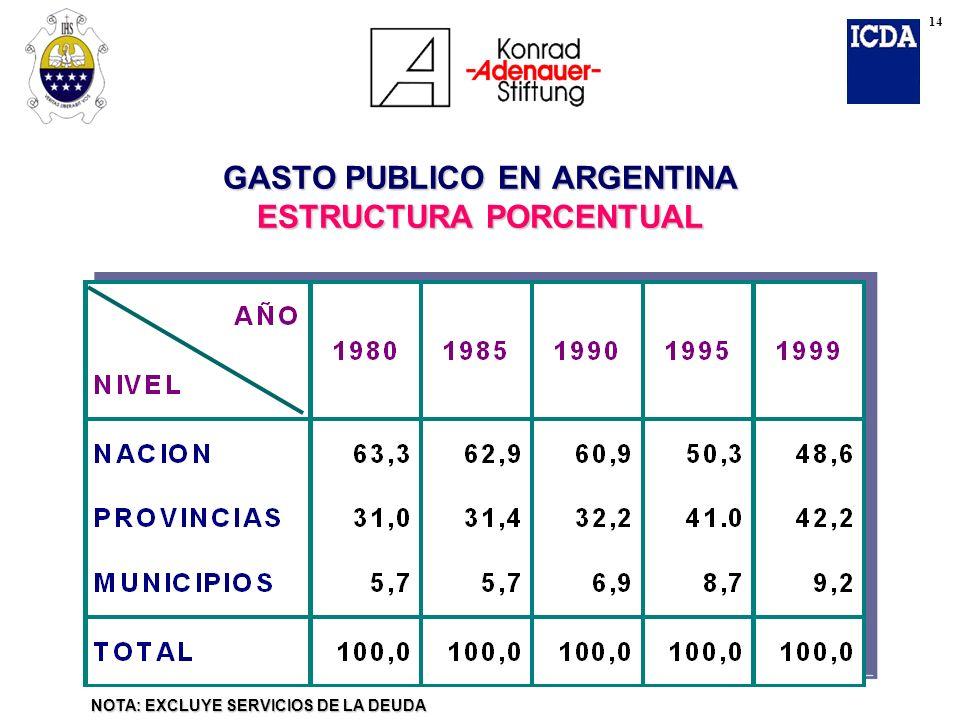 NOTA: EXCLUYE SERVICIOS DE LA DEUDA GASTO PUBLICO EN ARGENTINA ESTRUCTURA PORCENTUAL 14