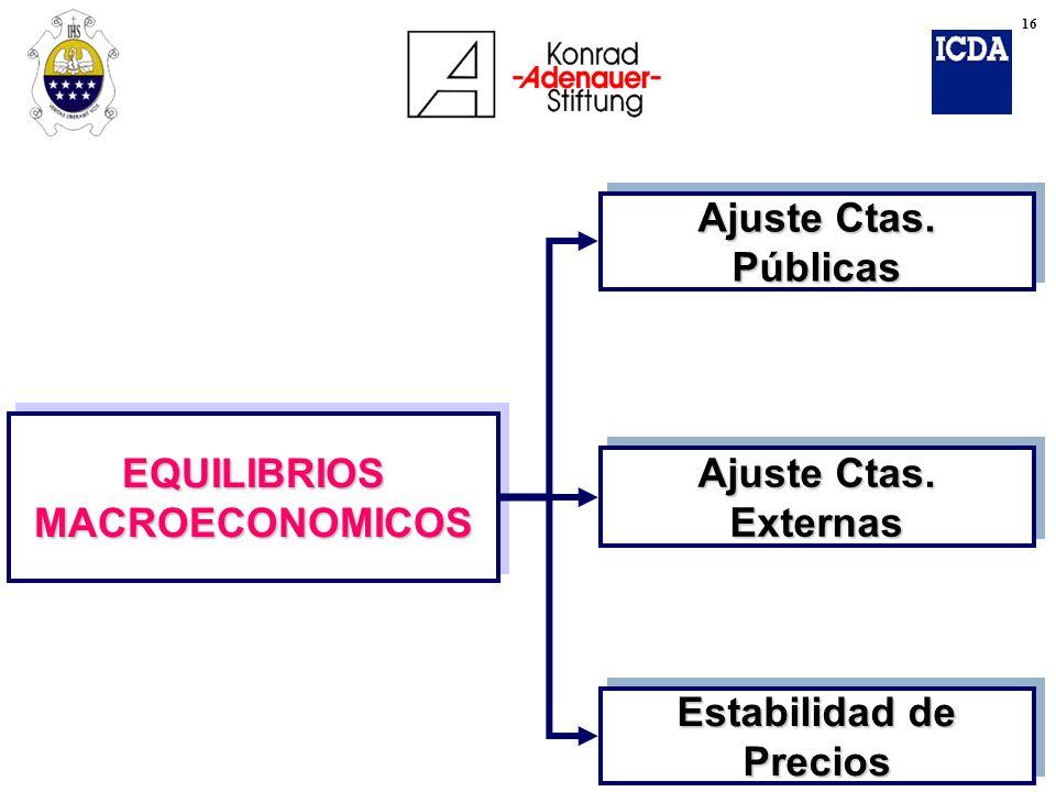 EQUILIBRIOS MACROECONOMICOS Ajuste Ctas. Públicas Ajuste Ctas. Externas Estabilidad de Precios 16