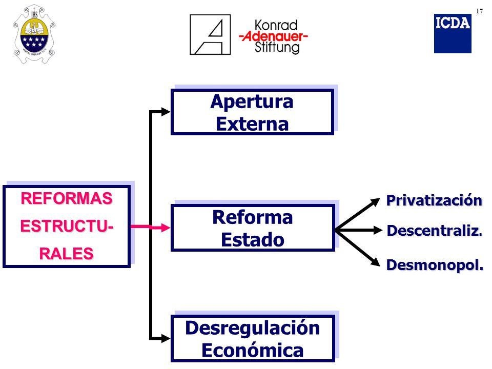 REFORMASESTRUCTU-RALESREFORMASESTRUCTU-RALES Apertura Externa Reforma Estado Desregulación Económica Privatización Descentraliz. Desmonopol. 17