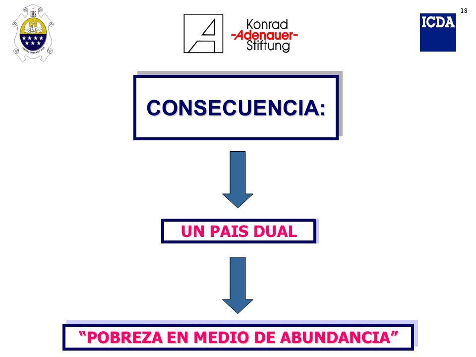 CONSECUENCIA:CONSECUENCIA: UN PAIS DUAL POBREZA EN MEDIO DE ABUNDANCIA 18