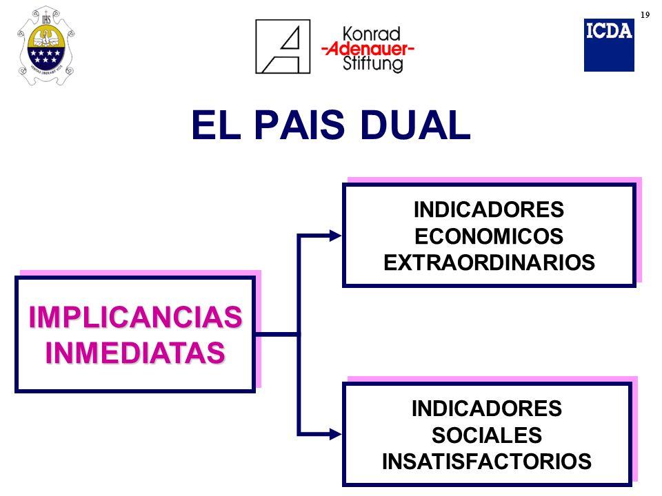 IMPLICANCIAS INMEDIATAS INDICADORES ECONOMICOS EXTRAORDINARIOS INDICADORES SOCIALES INSATISFACTORIOS EL PAIS DUAL 19