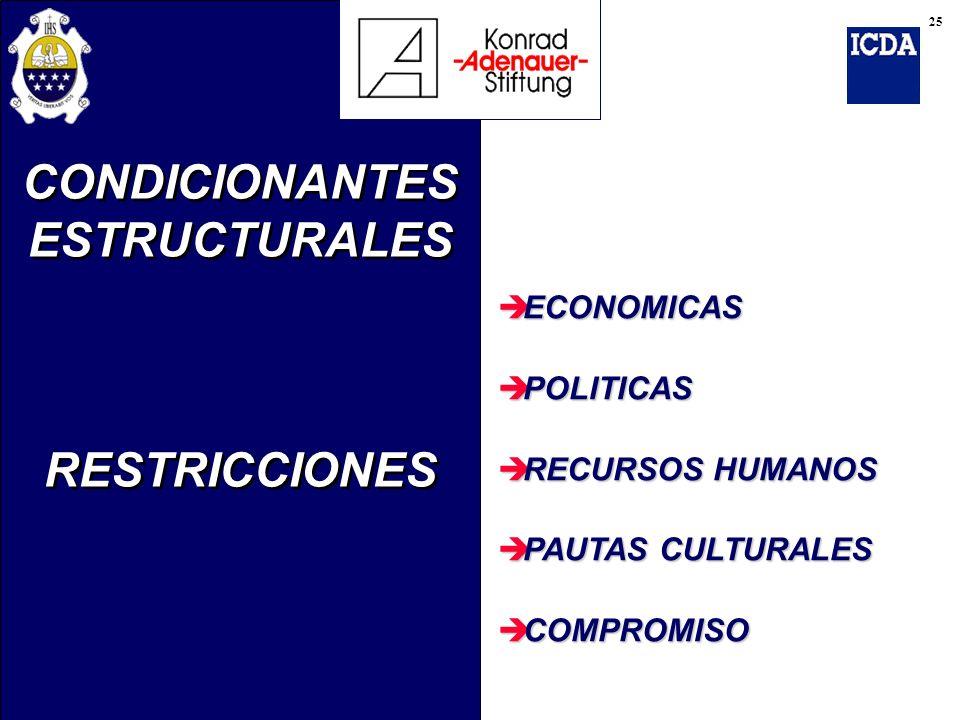 è ECONOMICAS è POLITICAS è RECURSOS HUMANOS è PAUTAS CULTURALES è COMPROMISO CONDICIONANTES ESTRUCTURALES RESTRICCIONES CONDICIONANTES ESTRUCTURALES R