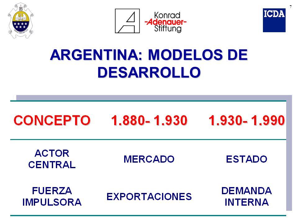 ARGENTINA: MODELOS DE DESARROLLO 7