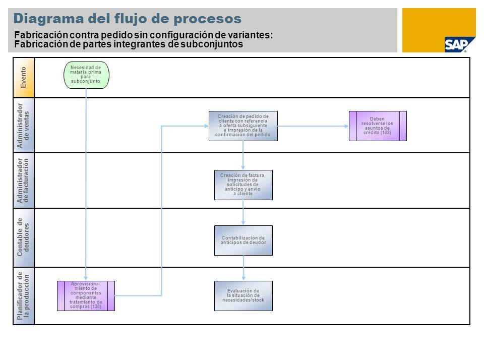 Diagrama del flujo de procesos Fabricación contra pedido sin configuración de variantes: Fabricación de partes integrantes de subconjuntos Administrad