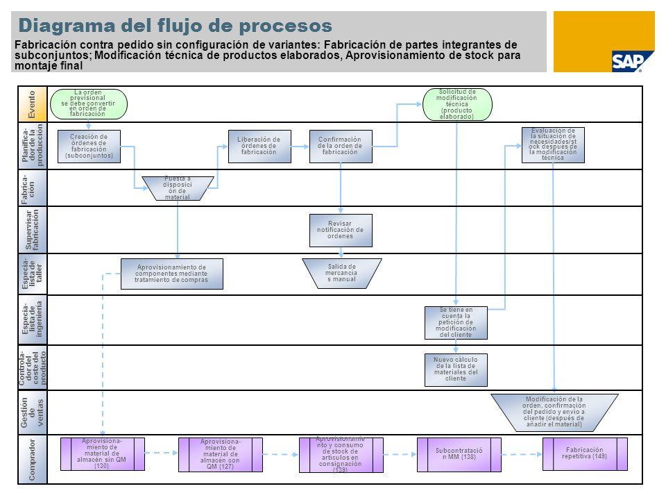 Planifica- dor de la producción Diagrama del flujo de procesos Fabricación contra pedido sin configuración de variantes: Fabricación de partes integra