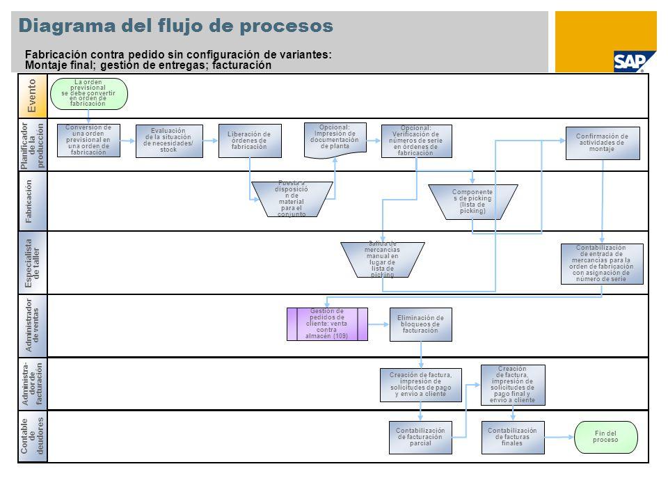 Planificador de la producción Diagrama del flujo de procesos Fabricación contra pedido sin configuración de variantes: Montaje final; gestión de entre