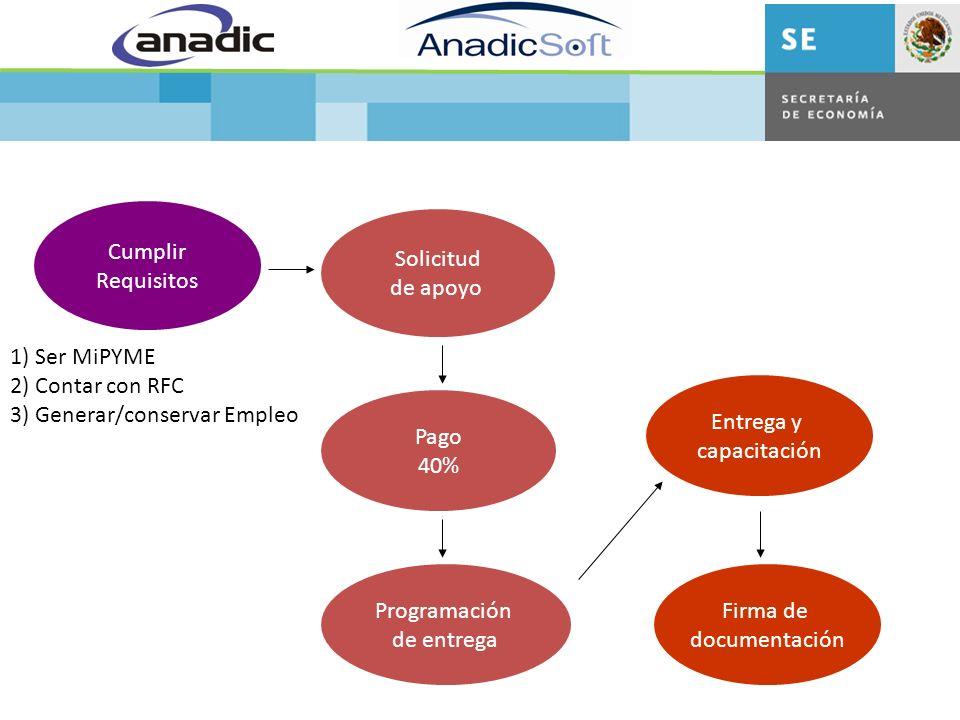Cumplir Requisitos Solicitud de apoyo Pago 40% Programación de entrega Entrega y capacitación Firma de documentación 1) Ser MiPYME 2) Contar con RFC 3) Generar/conservar Empleo