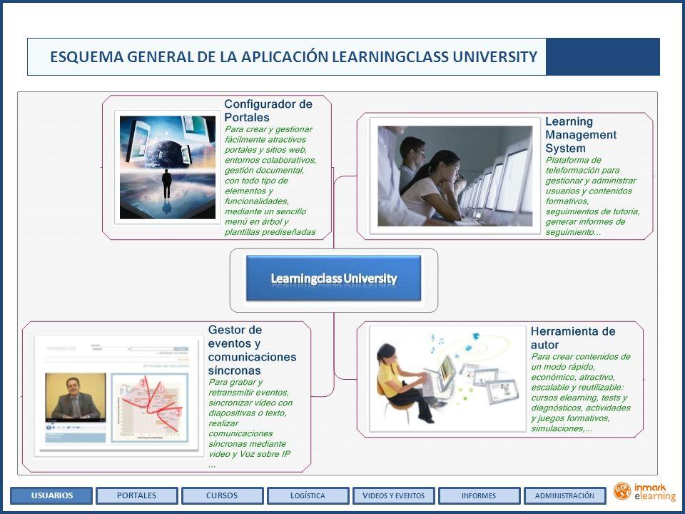 ESQUEMA GENERAL DE LA APLICACIÓN LEARNINGCLASS UNIVERSITY USUARIOSPORTALESCURSOSL OGÍSTICA V IDEOS Y EVENTOSADMINISTRACIÓNINFORMES