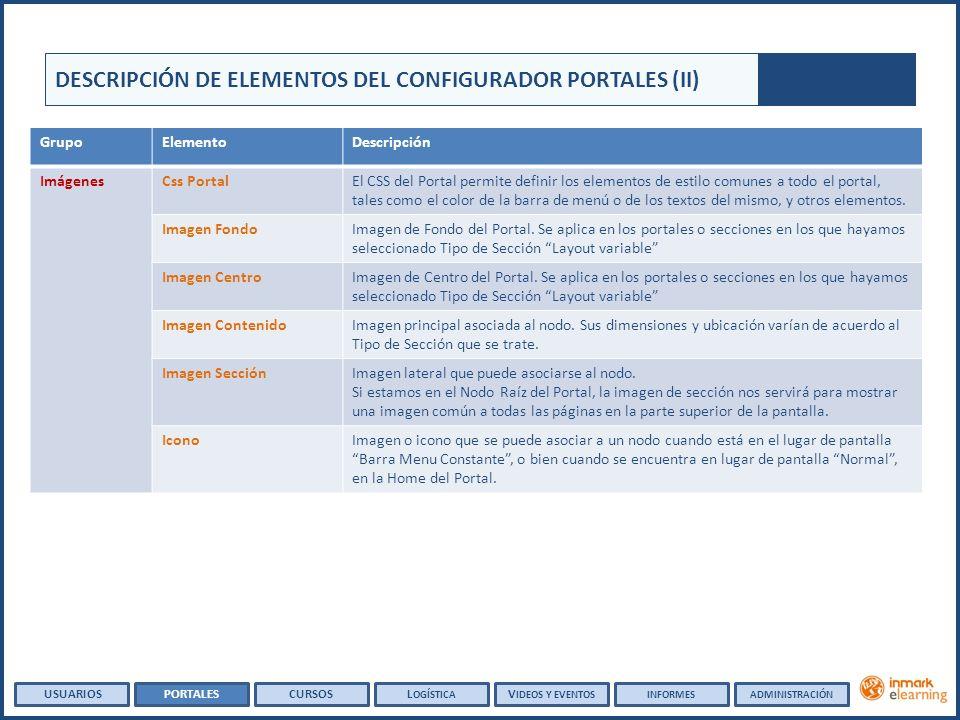 DESCRIPCIÓN DE ELEMENTOS DEL CONFIGURADOR PORTALES (II) GrupoElementoDescripción ImágenesCss PortalEl CSS del Portal permite definir los elementos de
