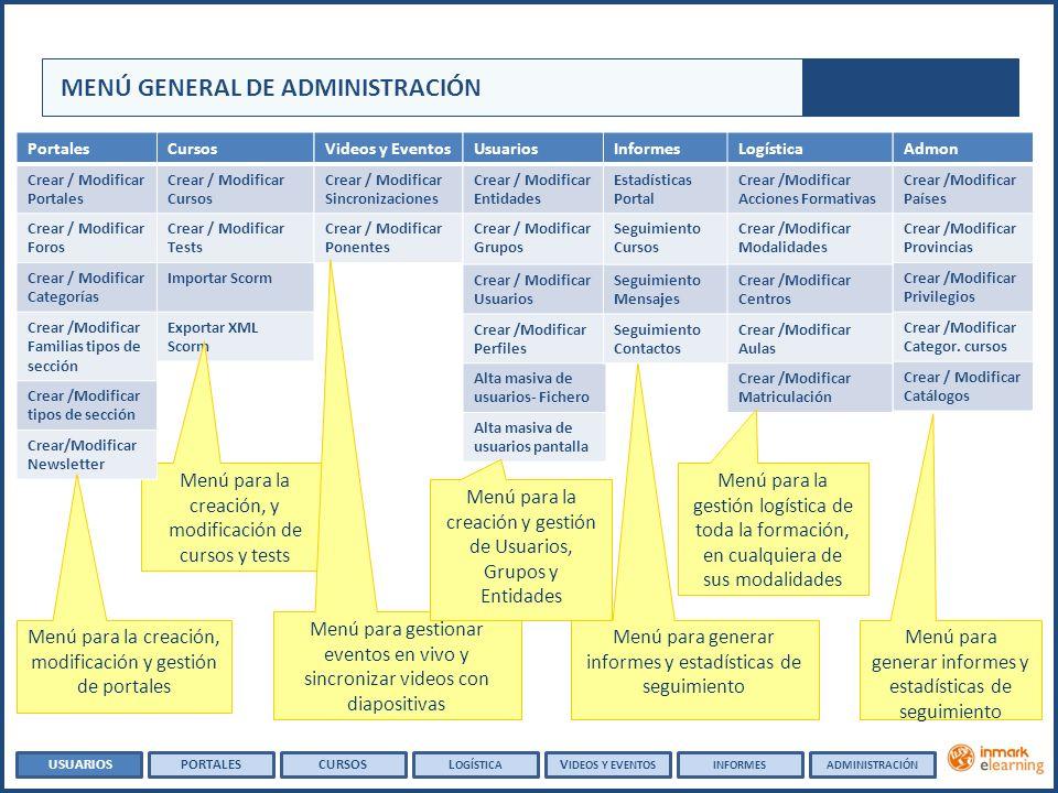 GESTIÓN DE CURSOS USUARIOSPORTALESCURSOSL OGÍSTICA V IDEOS Y EVENTOSINFORMESADMINISTRACIÓN
