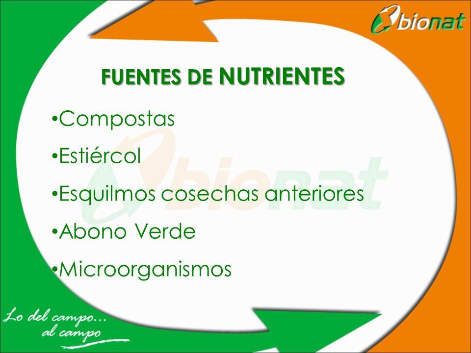 FUENTES DE NUTRIENTES Compostas Estiércol Esquilmos cosechas anteriores Abono Verde Microorganismos