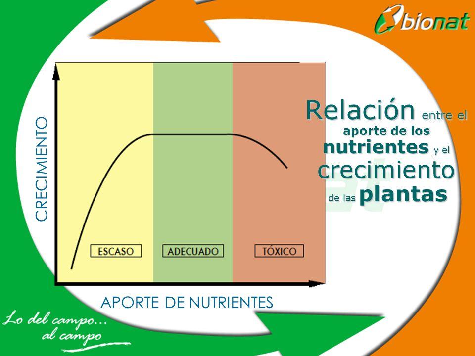 APORTE DE NUTRIENTES CRECIMIENTO Relación entre el aporte de los nutrientes y el crecimiento de las plantas