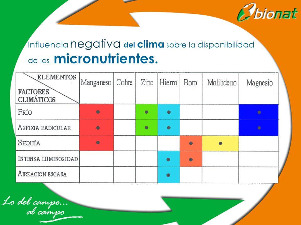 Influencia negativa del clima sobre la disponibilidad de los micronutrientes.