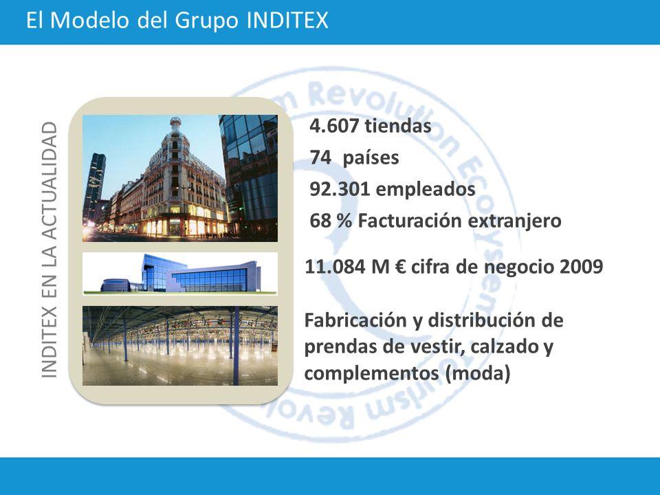 INDITEX EN LA ACTUALIDAD 4.607 tiendas 74 países 92.301 empleados 68 % Facturación extranjero 11.084 M cifra de negocio 2009 Fabricación y distribució