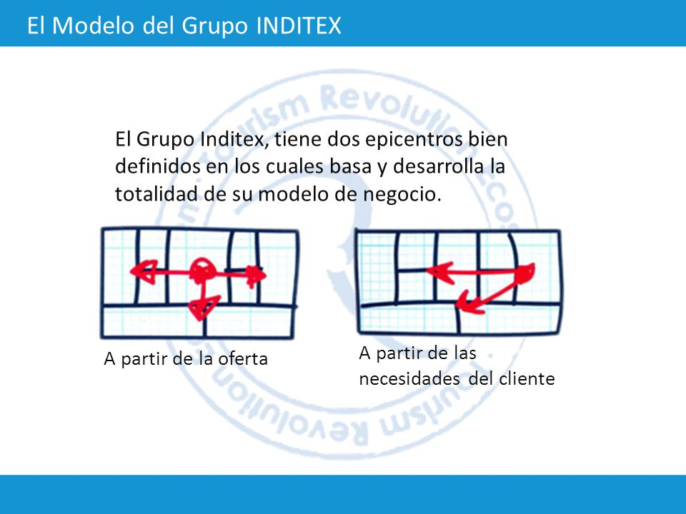 A partir de la oferta A partir de las necesidades del cliente El Grupo Inditex, tiene dos epicentros bien definidos en los cuales basa y desarrolla la