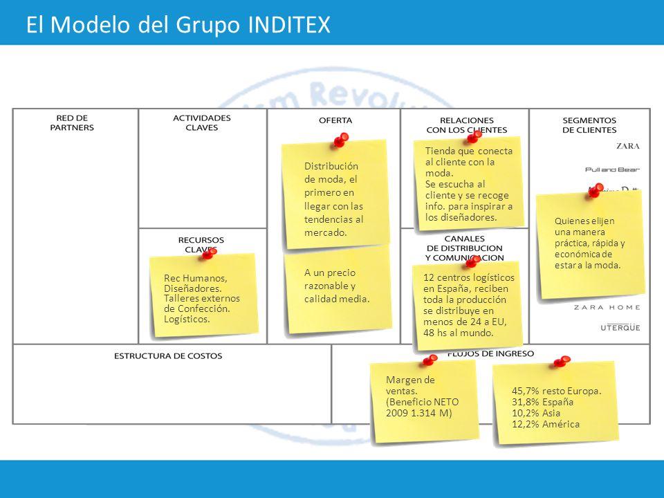 El Modelo del Grupo INDITEX Quienes elijen una manera práctica, rápida y económica de estar a la moda. Distribución de moda, el primero en llegar con