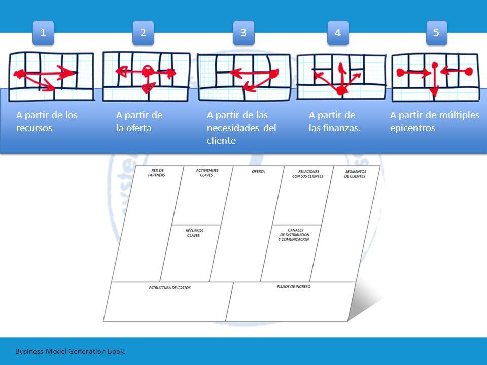 Business Model Generation Book. 2 2 3 3 4 4 5 5 1 1 A partir de los recursos A partir de la oferta A partir de las necesidades del cliente A partir de