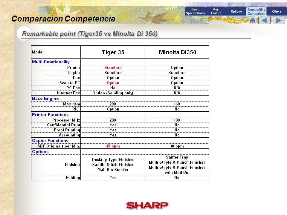 Competitive Comparison Remarkable point (Tiger35 vs Canon GP 335) Basic Specifications Key Feature OptionsOthers Comparacion Competencia