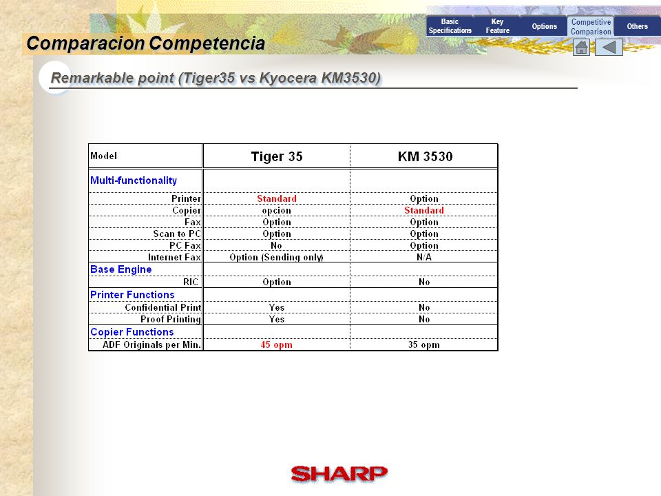 Competitive Comparison Remarkable point (Tiger45 vs Ricoh Canon 405) Basic Specifications Key Feature OptionsOthers Comparacion Competencia