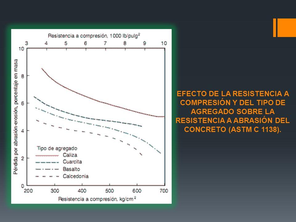 PREVENCION Análisis previo de los materiales, especialmente el agua y los agregados así como el suelo de contacto.