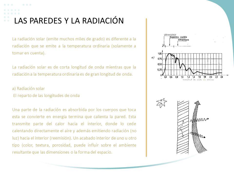 La radiación solar (emite muchos miles de grado) es diferente a la radiación que se emite a la temperatura ordinaria (solamente a tomar en cuenta). La