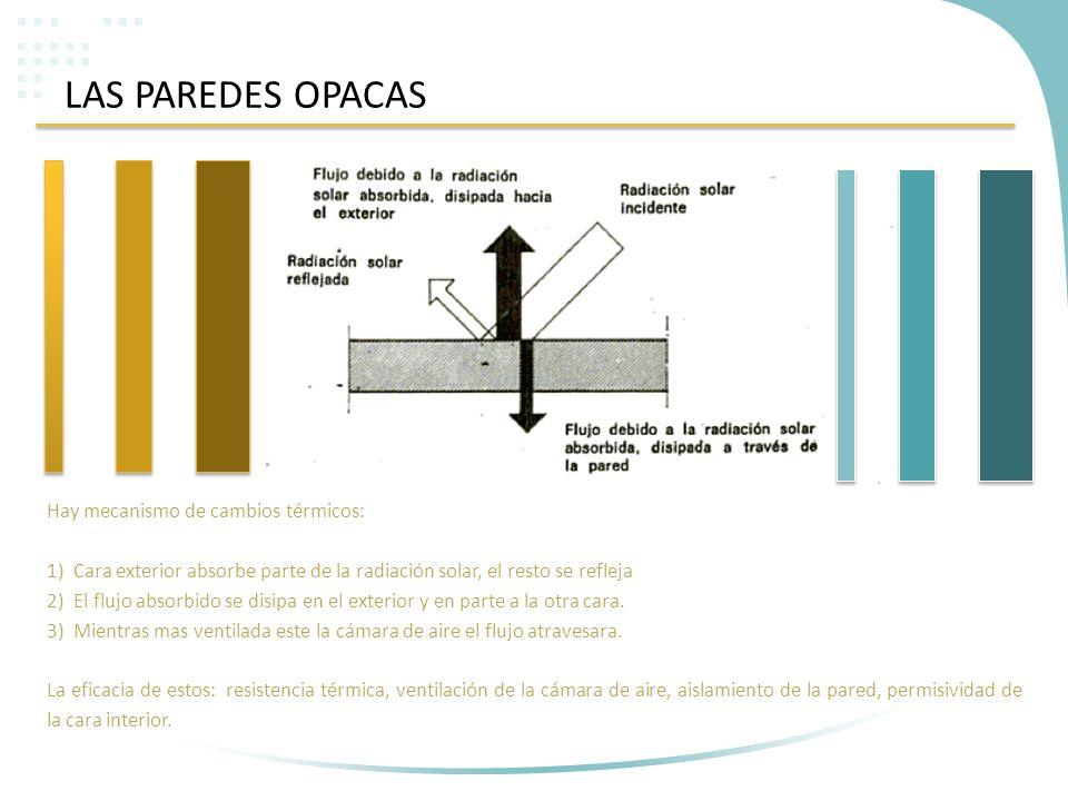 LAS PAREDES OPACAS Hay mecanismo de cambios térmicos: 1)Cara exterior absorbe parte de la radiación solar, el resto se refleja 2)El flujo absorbido se