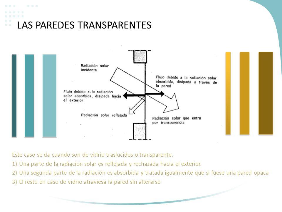 LAS PAREDES TRANSPARENTES Este caso se da cuando son de vidrio traslucidos o transparente. 1)Una parte de la radiación solar es reflejada y rechazada