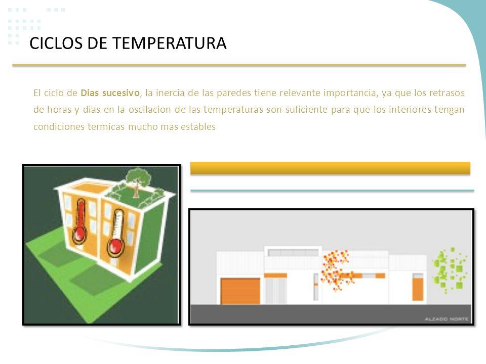 CICLOS DE TEMPERATURA El ciclo de Dias sucesivo, la inercia de las paredes tiene relevante importancia, ya que los retrasos de horas y dias en la osci