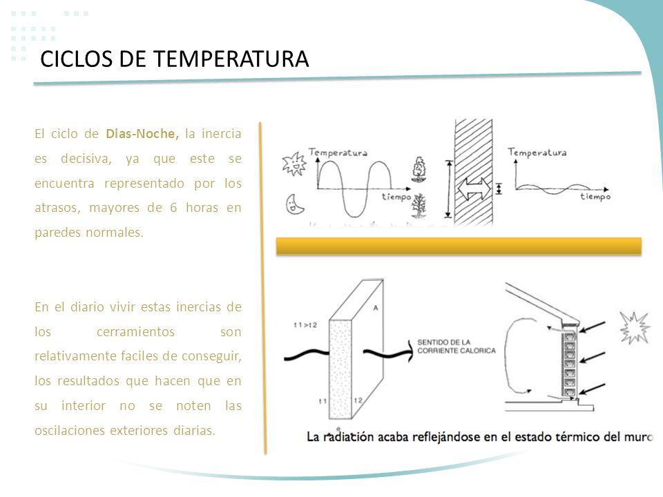 El ciclo de Dias-Noche, la inercia es decisiva, ya que este se encuentra representado por los atrasos, mayores de 6 horas en paredes normales. En el d