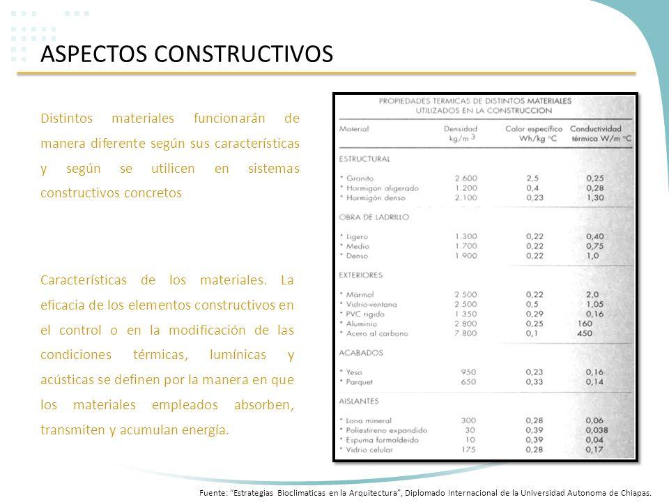 ASPECTOS CONSTRUCTIVOS Distintos materiales funcionarán de manera diferente según sus características y según se utilicen en sistemas constructivos co