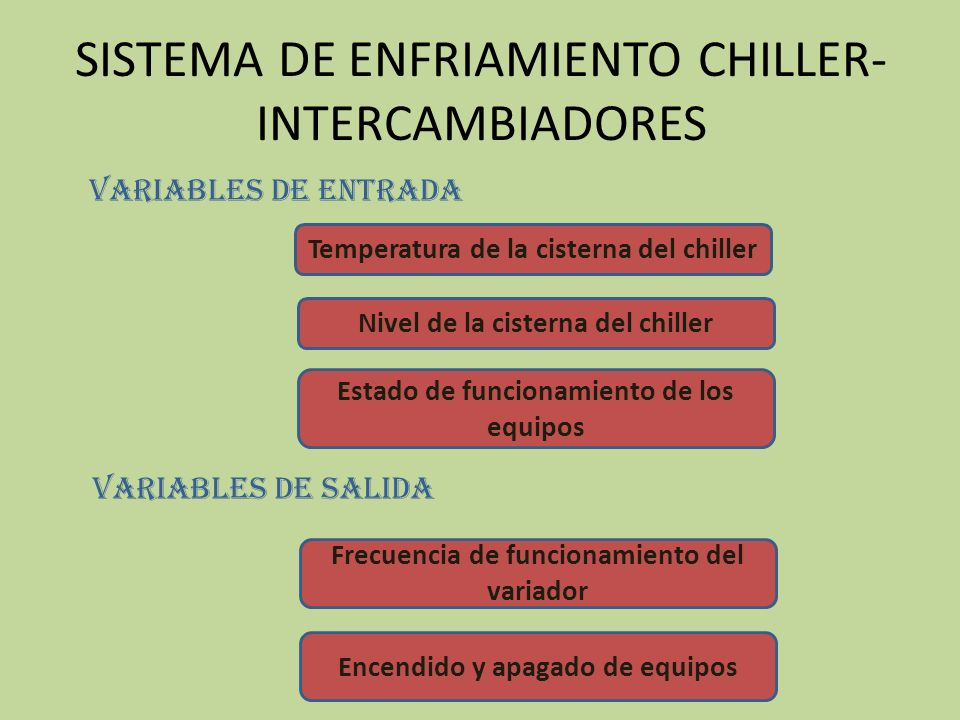 SISTEMA DE ENFRIAMIENTO CHILLER- INTERCAMBIADORES Temperatura de la cisterna del chiller Nivel de la cisterna del chiller Variables de entrada Variabl