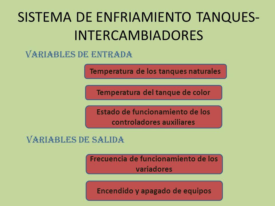 SISTEMA DE ENFRIAMIENTO TANQUES- INTERCAMBIADORES Temperatura de los tanques naturales Temperatura del tanque de color Variables de entrada Variables de salida Frecuencia de funcionamiento de los variadores Encendido y apagado de equipos Estado de funcionamiento de los controladores auxiliares