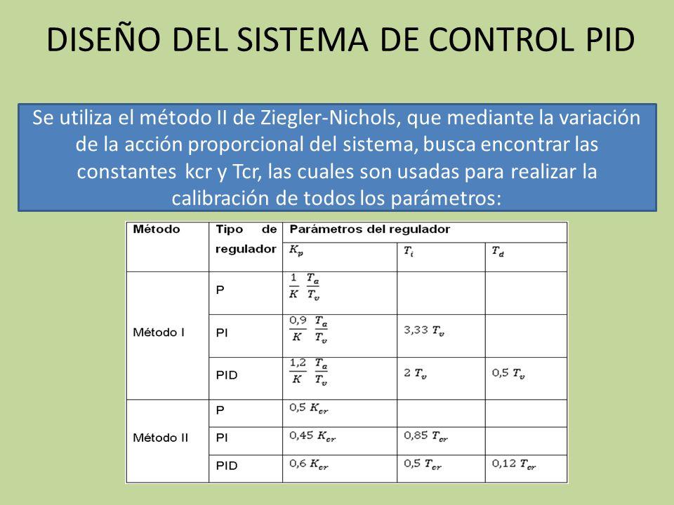 Se utiliza el método II de Ziegler-Nichols, que mediante la variación de la acción proporcional del sistema, busca encontrar las constantes kcr y Tcr, las cuales son usadas para realizar la calibración de todos los parámetros: DISEÑO DEL SISTEMA DE CONTROL PID