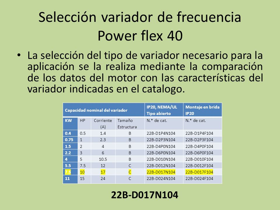 Selección variador de frecuencia Power flex 40 Capacidad nominal del variador IP20, NEMA/UL Tipo abierto Montaje en brida IP20 KWHP Corriente (A) Tama