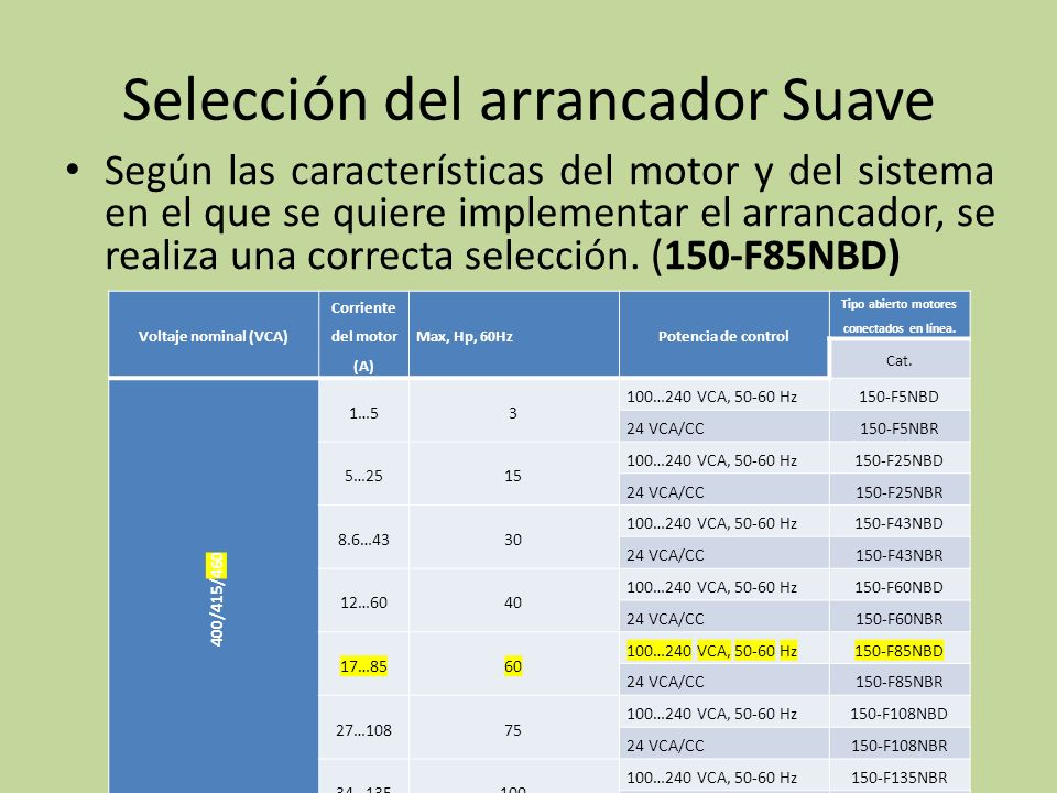 Según las características del motor y del sistema en el que se quiere implementar el arrancador, se realiza una correcta selección. (150-F85NBD) Selec