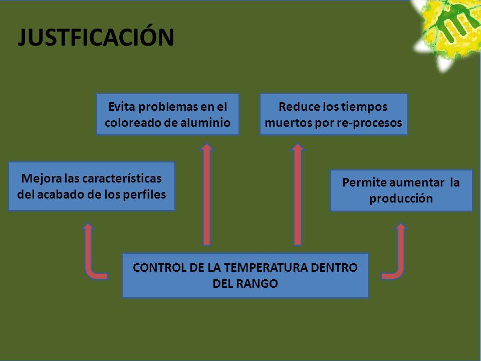 JUSTFICACIÓN CONTROL DE LA TEMPERATURA DENTRO DEL RANGO Mejora las características del acabado de los perfiles Evita problemas en el coloreado de aluminio Reduce los tiempos muertos por re-procesos Permite aumentar la producción