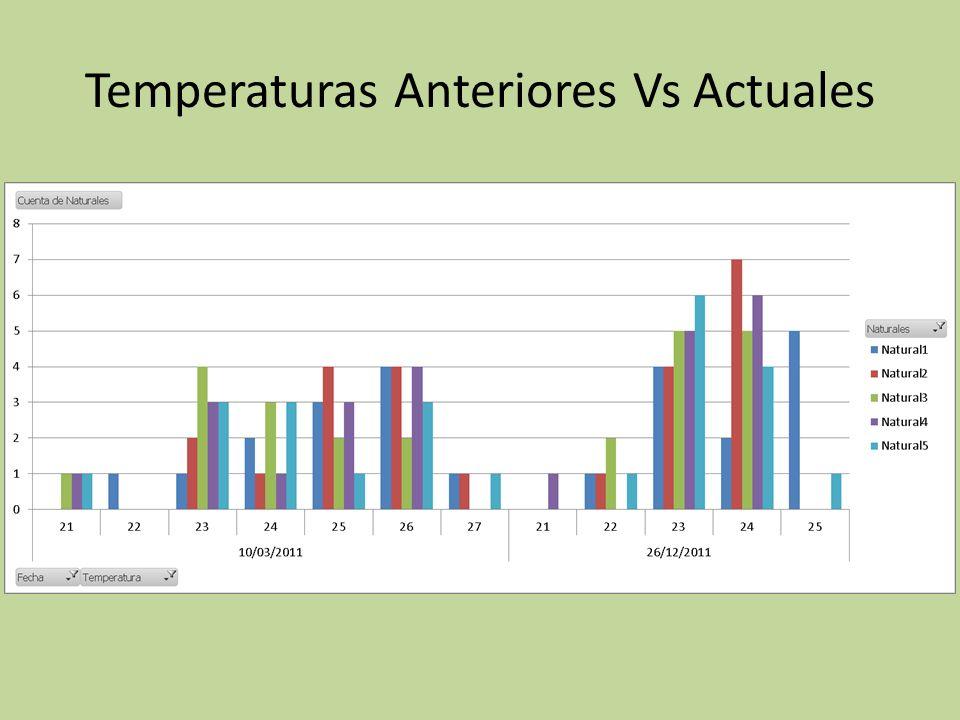 Temperaturas Anteriores Vs Actuales
