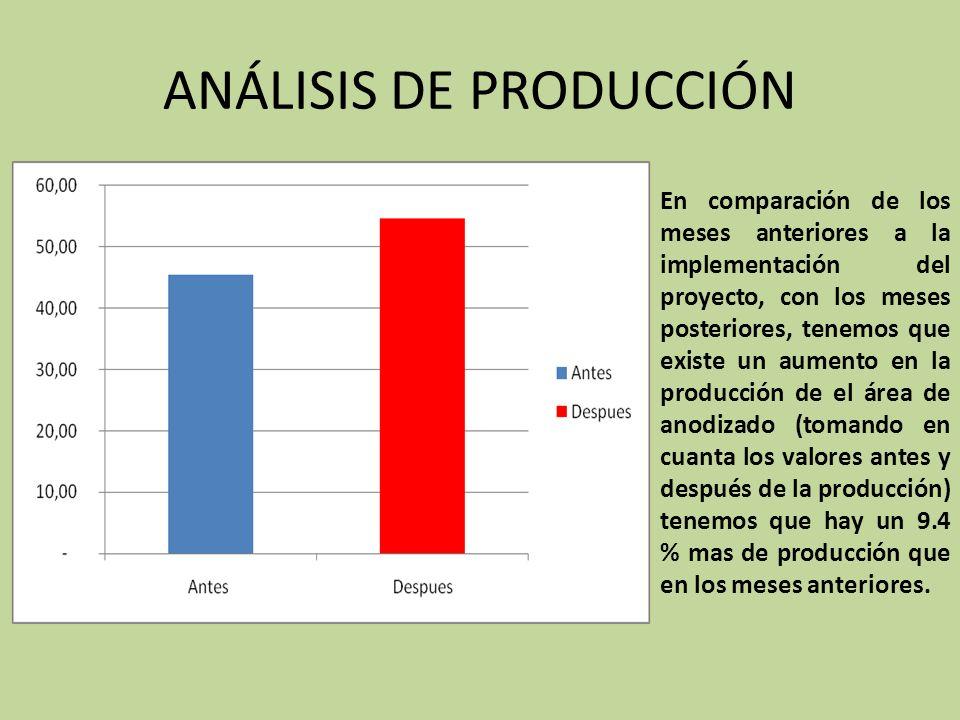 En comparación de los meses anteriores a la implementación del proyecto, con los meses posteriores, tenemos que existe un aumento en la producción de el área de anodizado (tomando en cuanta los valores antes y después de la producción) tenemos que hay un 9.4 % mas de producción que en los meses anteriores.