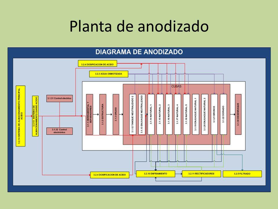 Análisis de Temperaturas El control de temperaturas es fundamental, para el correcto funcionamiento de los tanques de anodizado y de color.