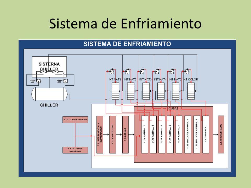 Costo del proyecto y factor de recuperación esperado Cost_total_proyecto=cost_proyect(Chiller-intercamb)+cost_proyect(tanques-intercamb) Cost_total_proyecto = 12381,16+ 3818,079 Cost_total_proyecto = 16199.24 $
