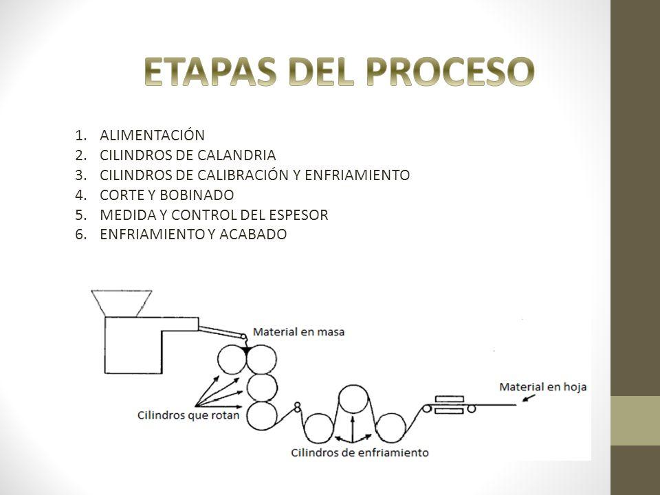 1.ALIMENTACIÓN 2.CILINDROS DE CALANDRIA 3.CILINDROS DE CALIBRACIÓN Y ENFRIAMIENTO 4.CORTE Y BOBINADO 5.MEDIDA Y CONTROL DEL ESPESOR 6.ENFRIAMIENTO Y A
